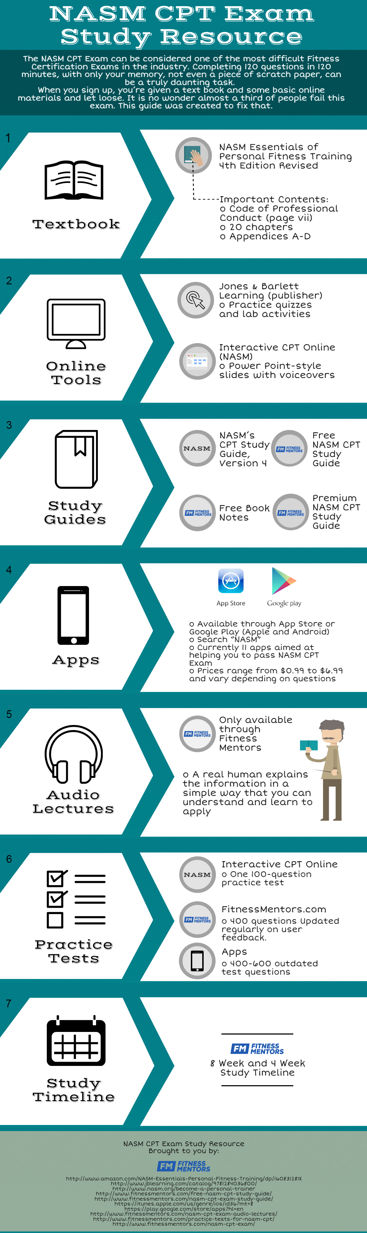The only nasm cpt exam study resource youll ever need infographic bonus 4 week and 8 week timeline for studying for your nasm cpt exam xflitez Image collections