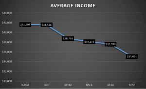 average income of personal trainers by certification