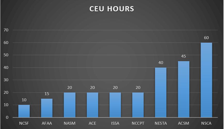 CEU HOURS