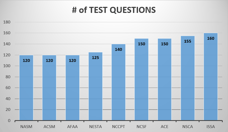 Number of Test Questions
