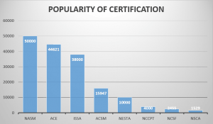 popularity of personal trainer certifications