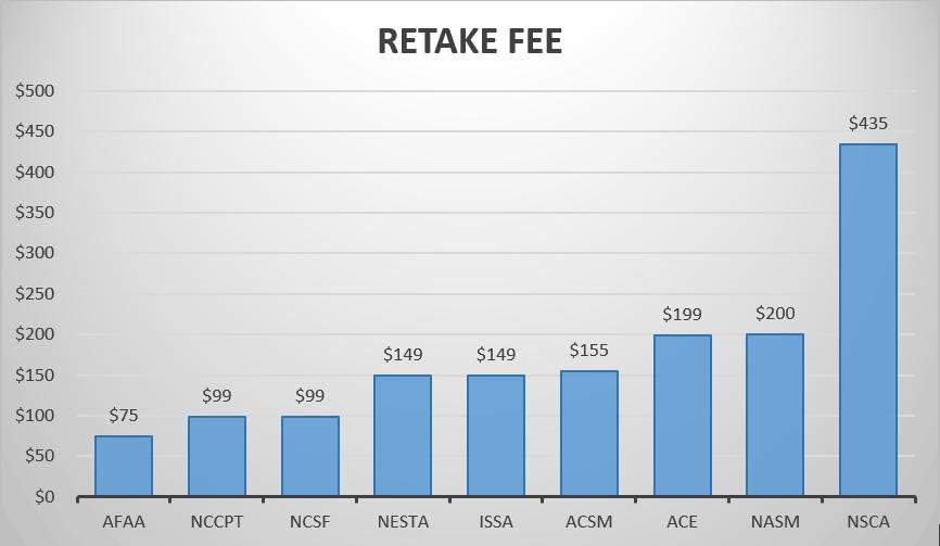 Retake Fee