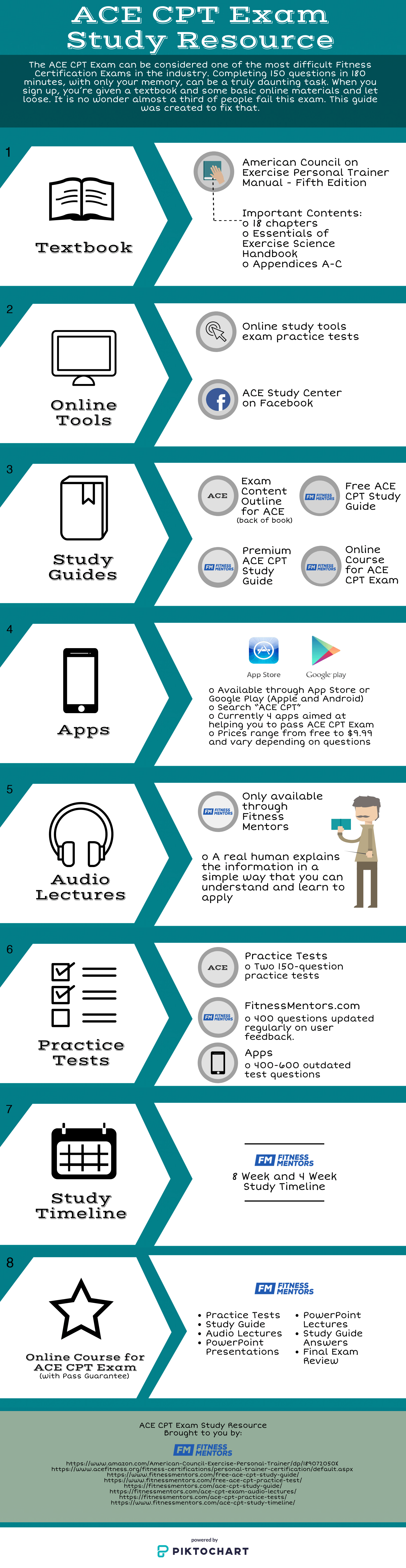 ACE CPT Exam Study Guide
