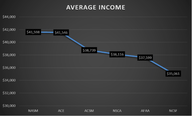CPT Average Income