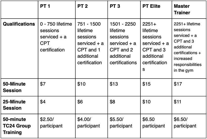 24 Hour PT Tier Structure and Associated Pay per Session